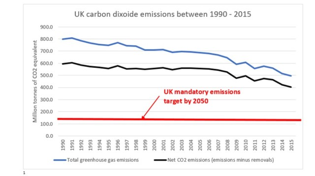 UK climate target