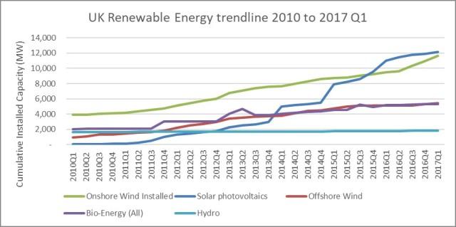 UK Renewable Energy techs