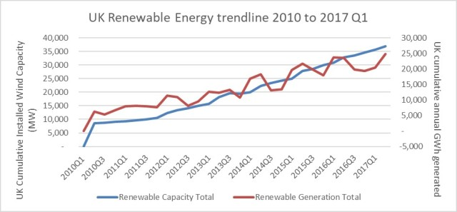 UK Renewable Generation
