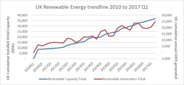 UK Renewable Generation