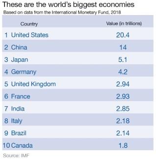 Brexit economies