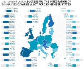 Brexit migrants eurobarometer 2