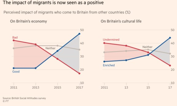 Brexit migrants FT